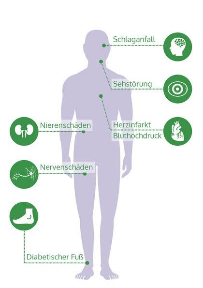 Glycowohl - Naturheilmittel bei Diabetes